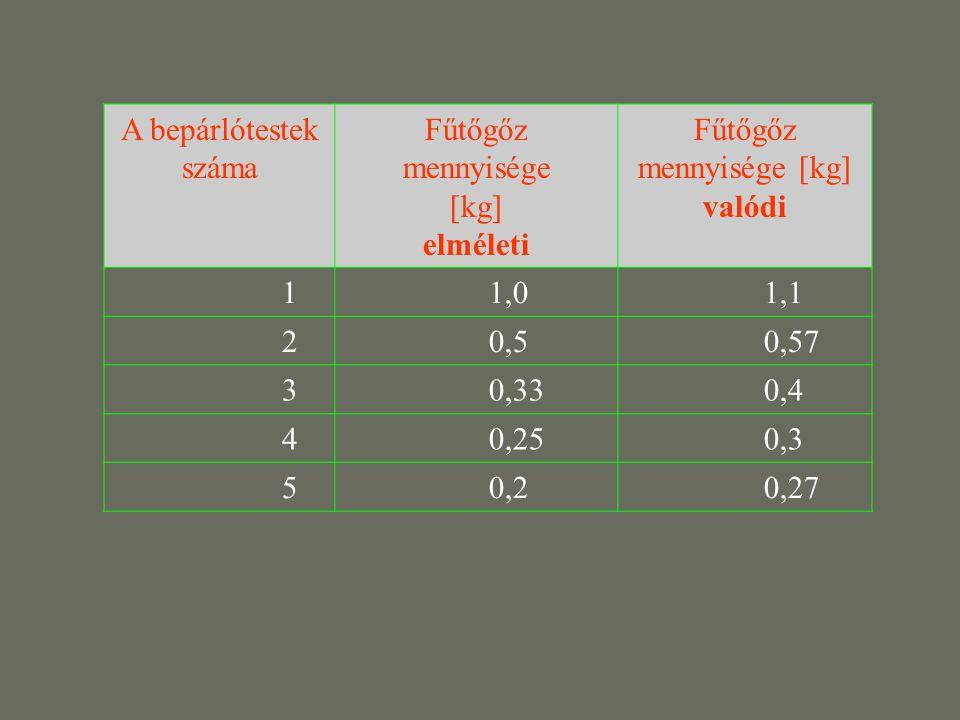 Fűtőgőz mennyisége [kg]